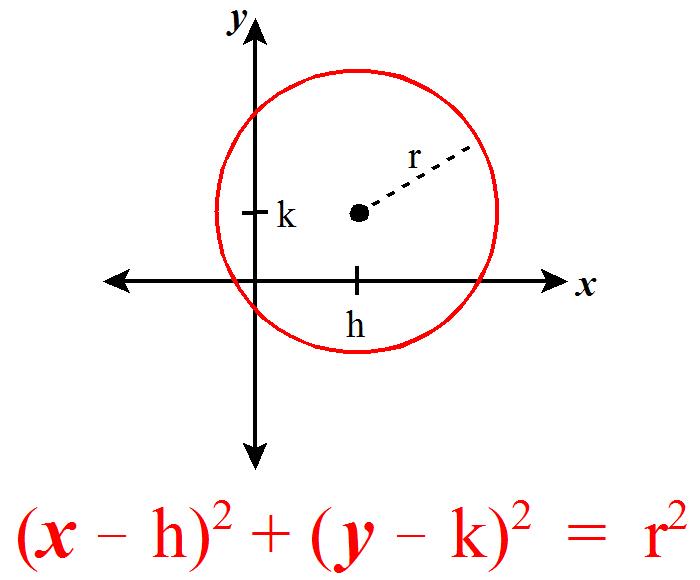 Equation Of A Circle With Negative Radius - Tessshebaylo