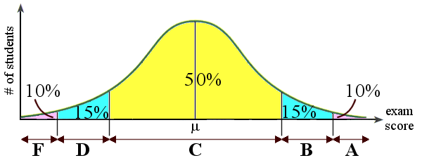 Standard Normal Distribution: A Modified Grading Curve